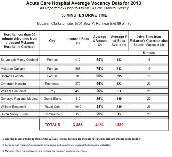 Hospital Avg Vacancy