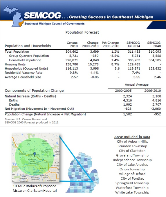 Population Forecast